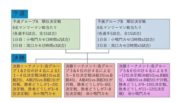 2019堂浦チヌ王対戦表(July 18, 2019) (2).jpg