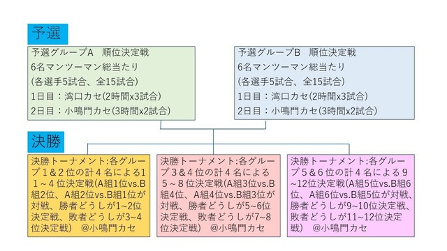堂浦チヌ王対戦表July 20, 2017.jpg